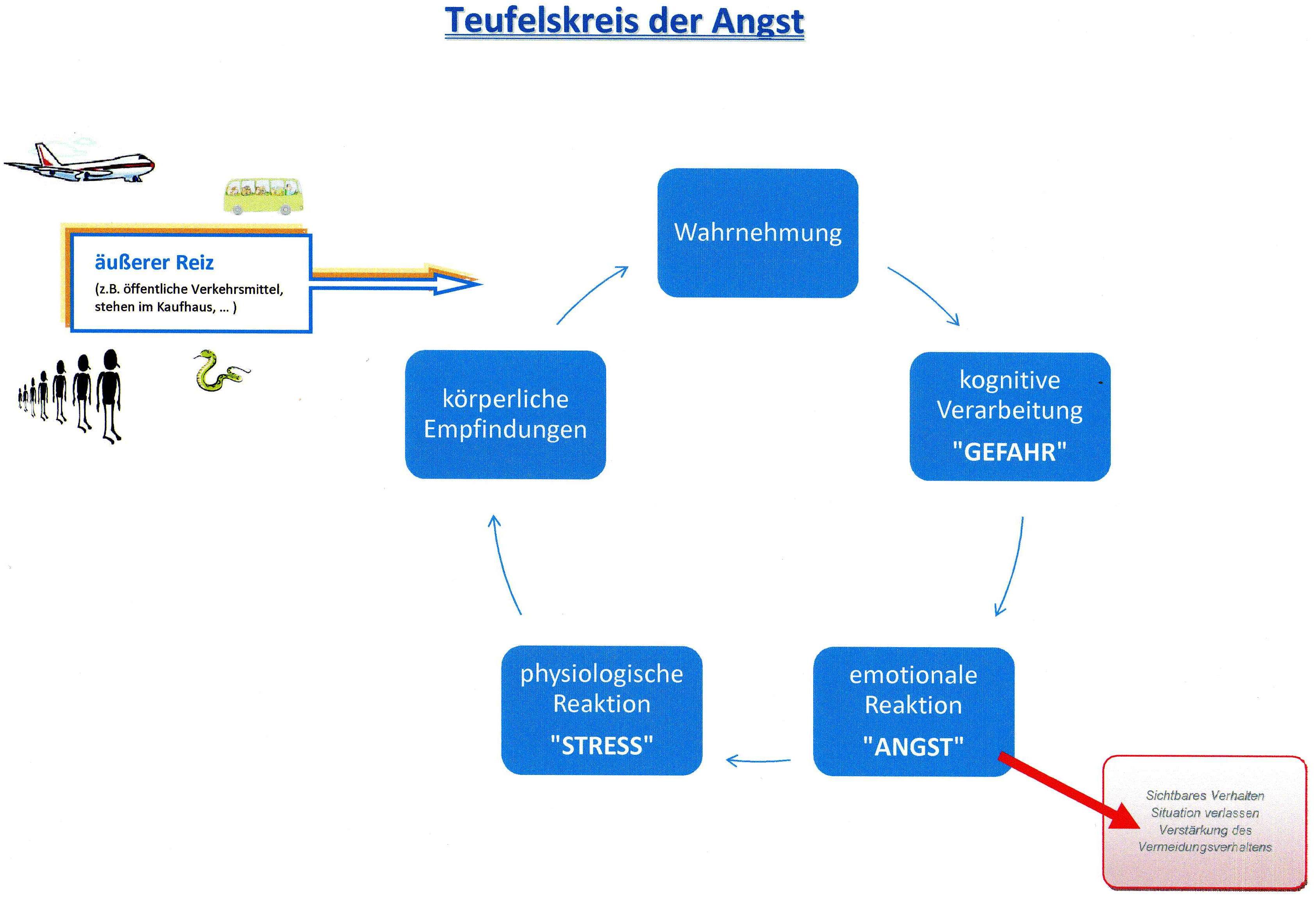 VT - Teufelskreis der Angst