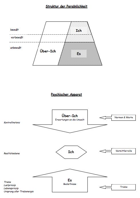 Psychoanalyse Struktur der Persönlichkeit Instanzenmodell bitte anklicken